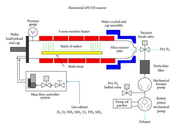 Low Pressure Chemical Vapor Deposition Lnf Wiki